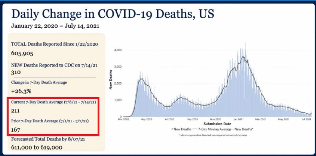 """CDC Director Lies to America Announcing Latest """"Pandemic"""" – """"Pandemic of the Unvaccinated"""" Daily-Change-in-COVID-19-Deaths"""