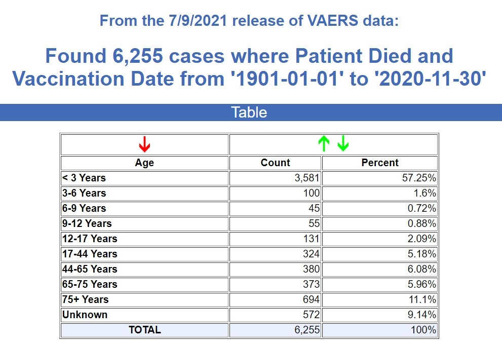 CDC/VAERS Stats Through July 9th, 2021 Vaccine-deaths-all-time-VAERS