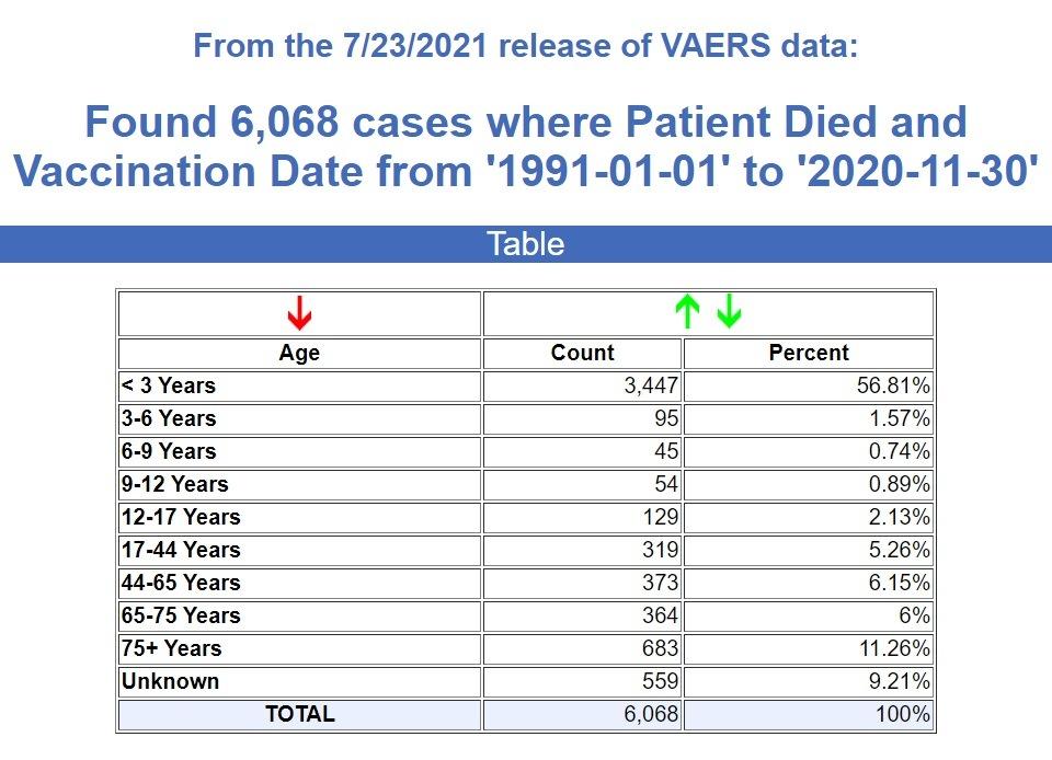 CDC/VAERS Stats thru 8/06/21 30-years-VAERS-deaths