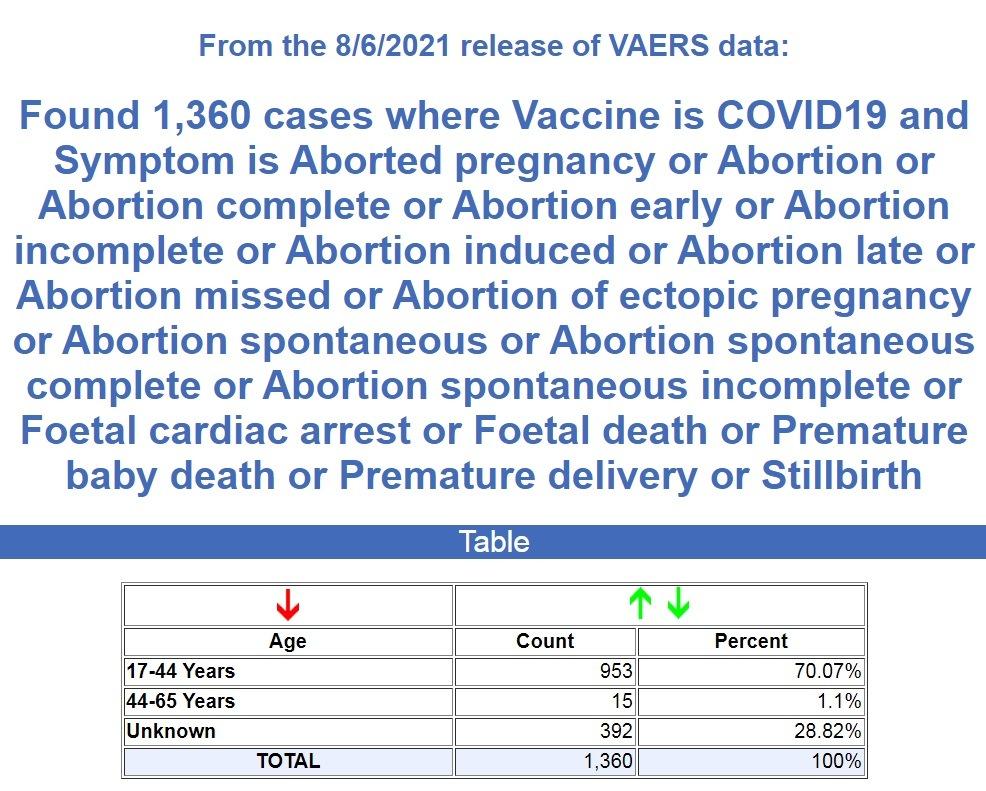 CDC/VAERS Stats thru 8/06/21 Abortions-8.6-VAERS