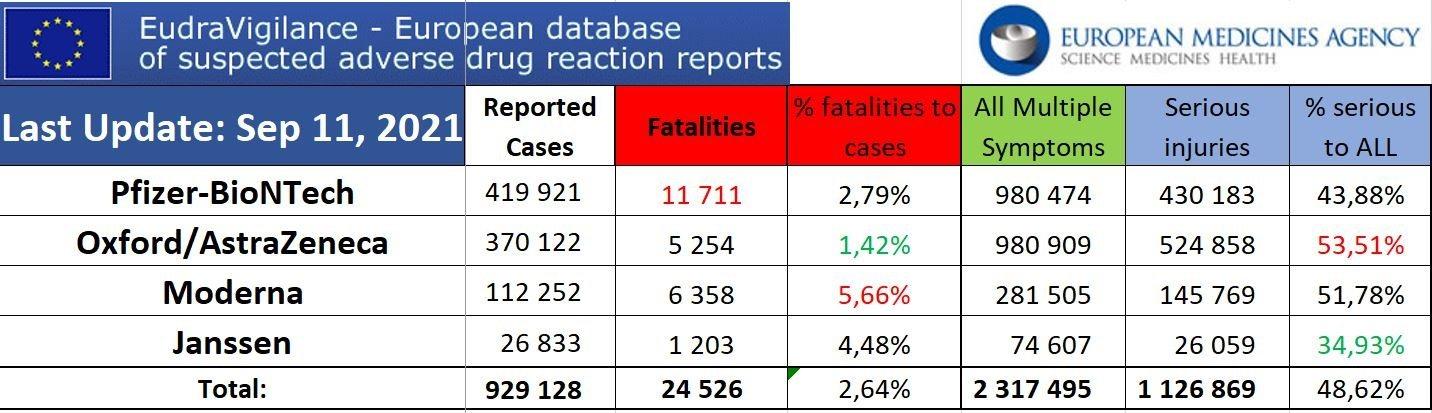 EUDRA Adverse Reaction Stats Through September 11th, 2021 Summary-Sep-11