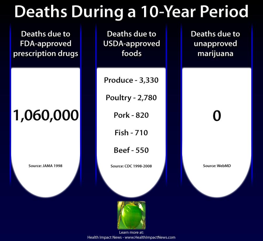 illegal-marijuana-deaths-compared1