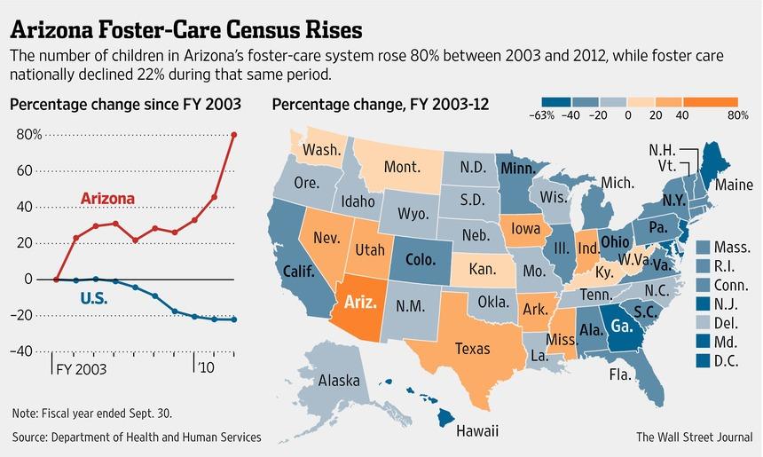 Arizona-foster-care-increase