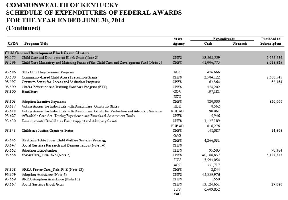 2014 Federal Awards