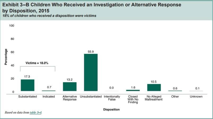 18 percent substantiated