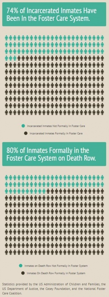Foster-Care-Prison-stats-infographic-by-Adrian-Moore.-Source.-httpsinfogr.amcase_study___adj_100-379x1024