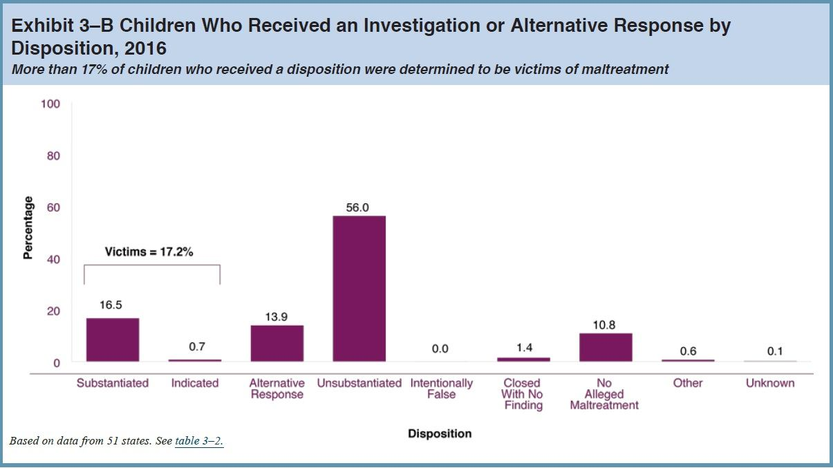 Chart Child-Maltreatment only 17 percent substantiated