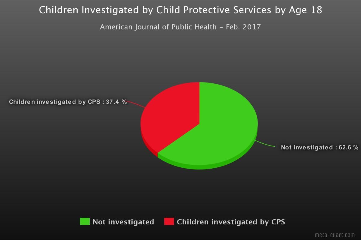 Children investigated by CPS pie chart