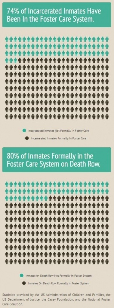 chart Foster-Care-Prison-stats-infographic-by-Adrian-Moore.-Source.-httpsinfogr.amcase_study___adj_100-379x1024