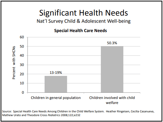 Chart - significant health needs of foster children compared to other children